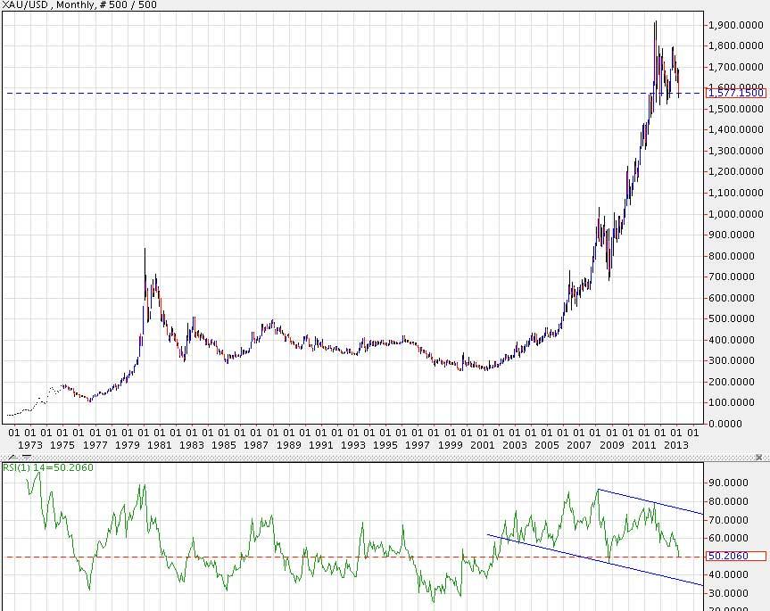 Курс золота ЦБ РФ на сегодня: учетная цена в рублях, онлайн-график динамики стоимости за последние годы